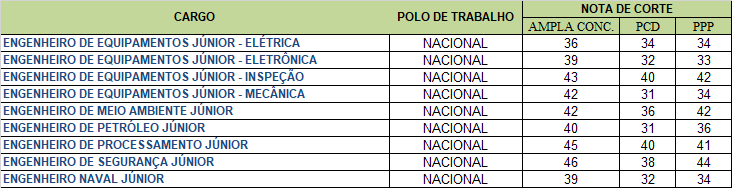 Nota de corte Petrobras 2018